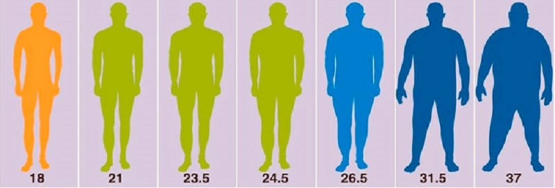Абдомінальне ожиріння у чоловіків і як боротися з проблемою