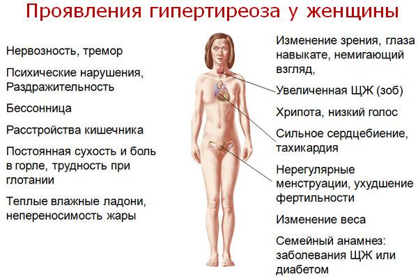 Симптомы и признаки гипертиреоза у женщин