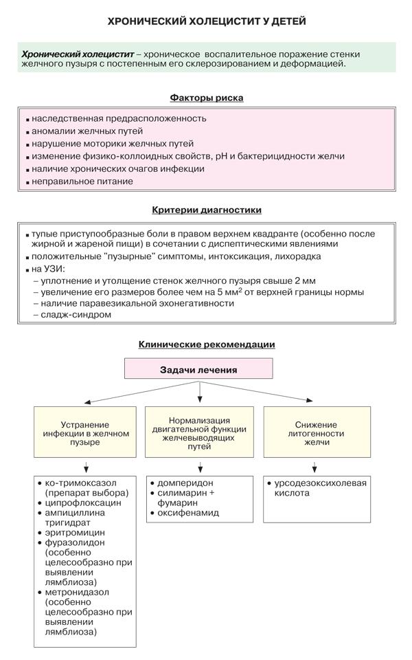 hronicheskiy-holetsestit-433-large