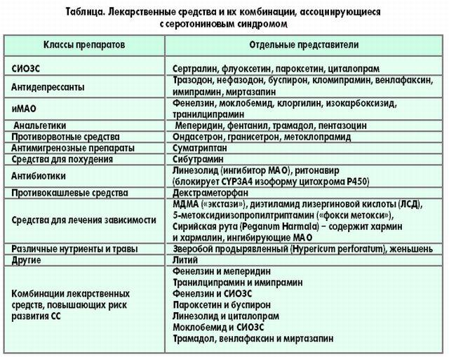 Препараты, которые вызывают серотониновый синдром