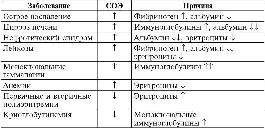 prichiny-povysheniya-i-ponizheniya-soe