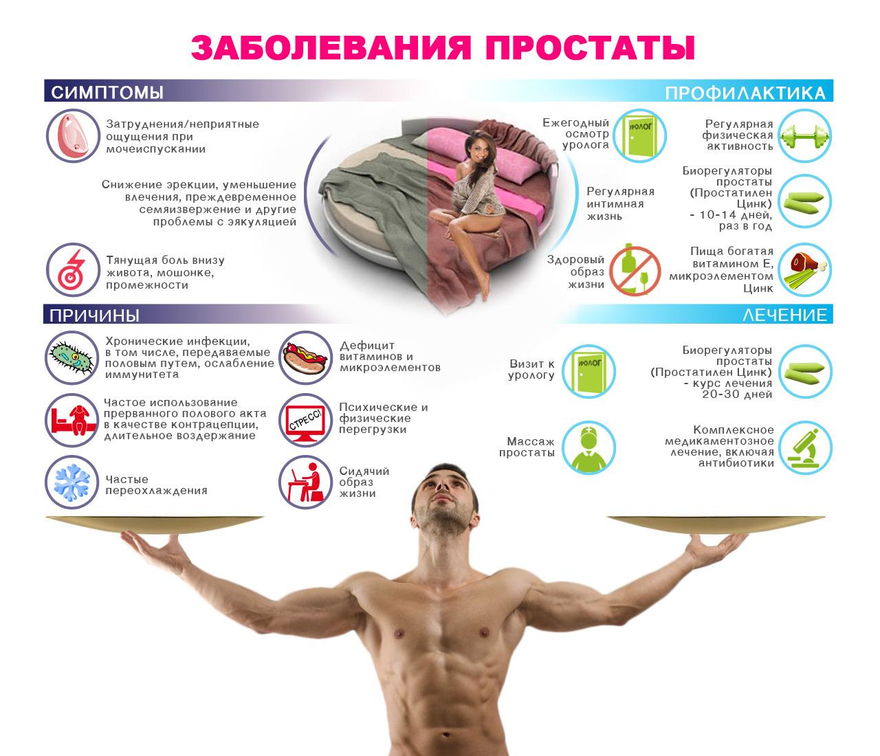 Основні симптоми простатиту і його лікування