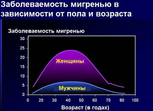 Статистика заболеваемости мигренью в зависимости от пола и возраста