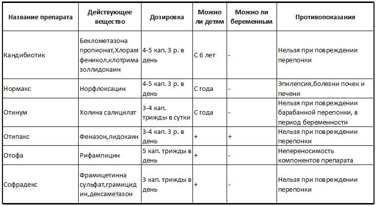 Сравнительная таблица ушных капель с антибиотиком